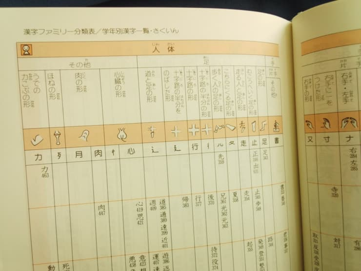 漢字ファミリー